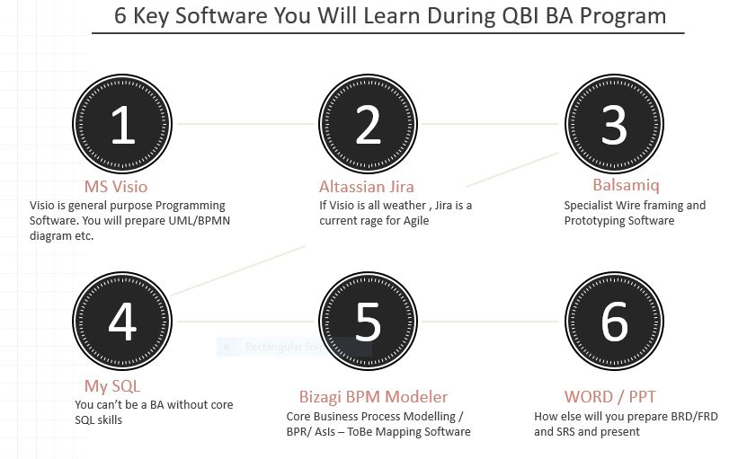 6 Popualr Business Analyst Software - Visio, Altassian Jira, Balsamiq, MySQL, Bizagi BPM Modeller, Word/PPT