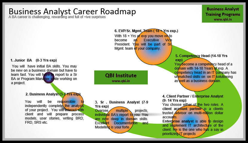 IT Business Analyst Career Path